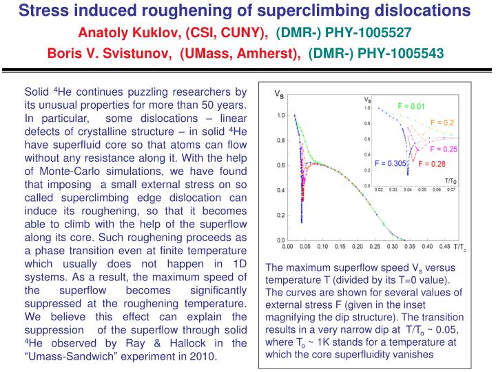 Stress induced roughening of superclimbing dislocations