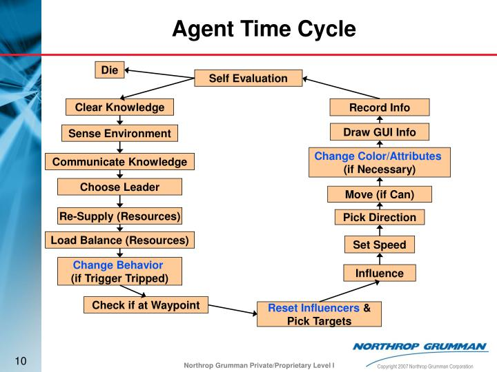 Agent Time Cycle
