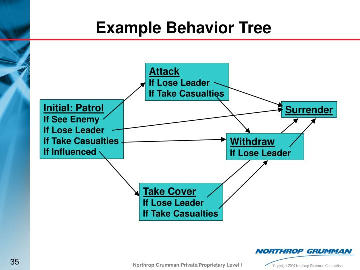 Example Behavior Tree