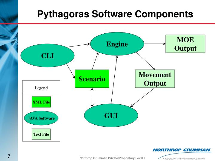 Pythagoras Software Components