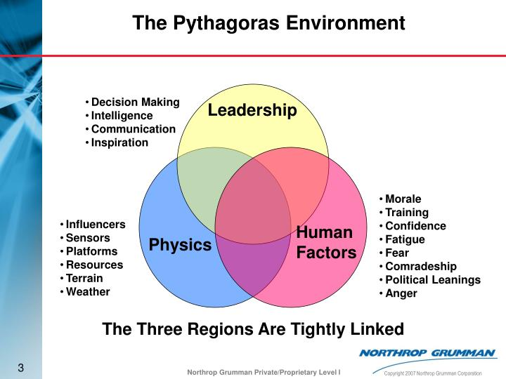 The pythagoras environment