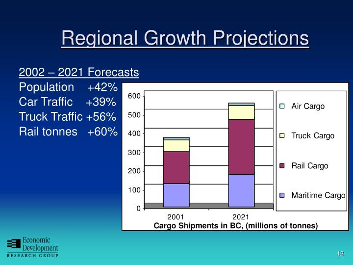 Regional Growth Projections