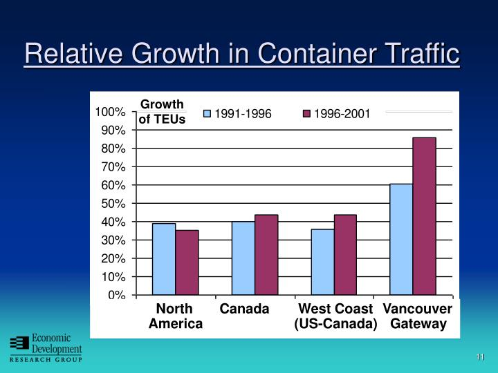 Relative Growth in Container Traffic