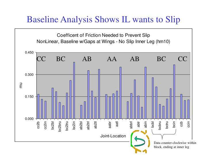 Baseline analysis shows il wants to slip