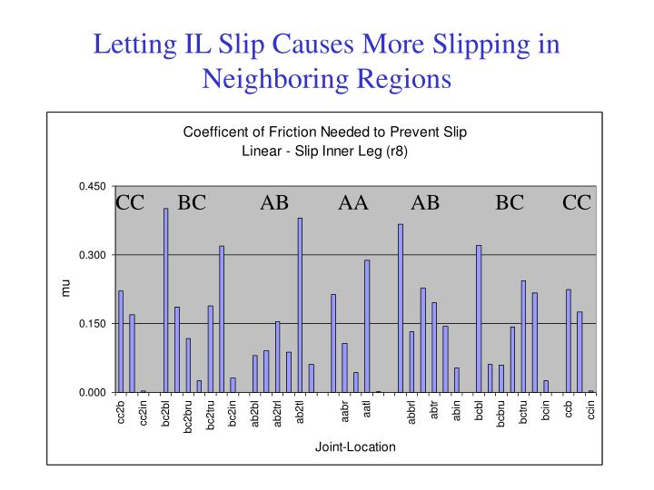 Letting IL Slip Causes More Slipping in Neighboring Regions