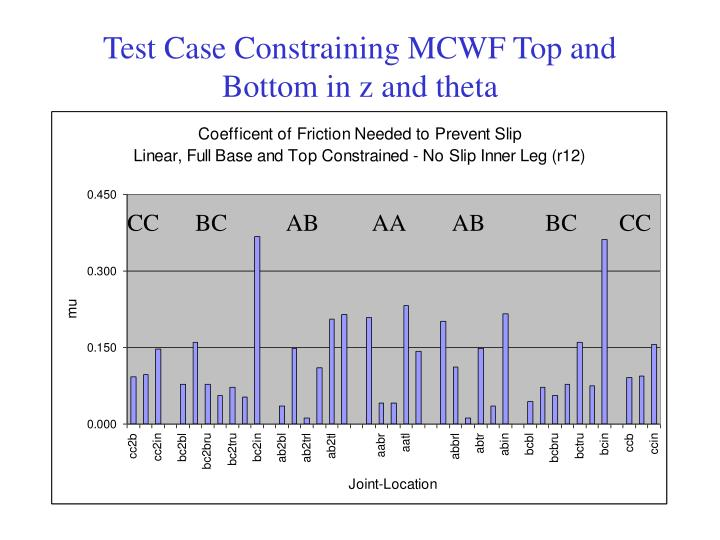 Test Case Constraining MCWF Top and Bottom in z and theta