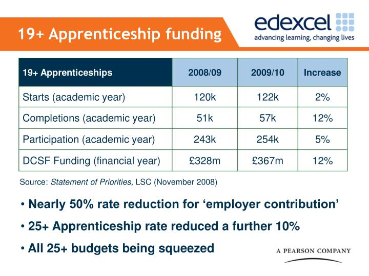 19+ Apprenticeship funding