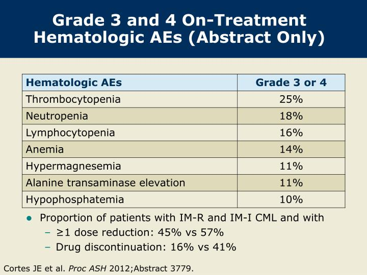 Grade 3 and 4 On-Treatment Hematologic AEs (Abstract Only)