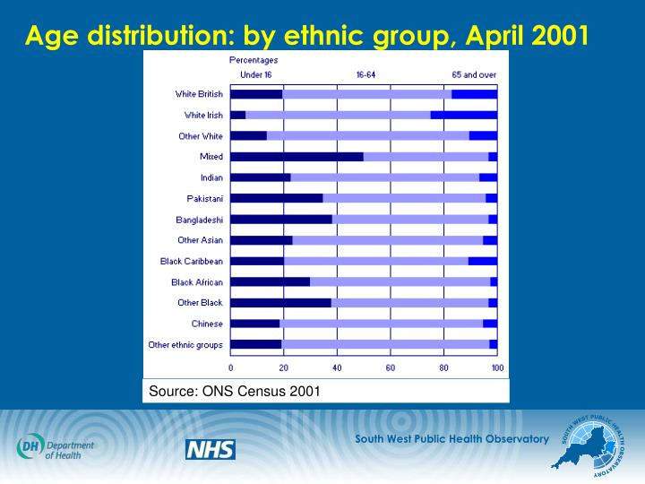Age distribution: by ethnic group, April 2001