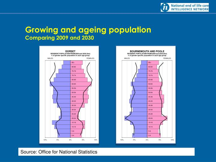 Growing and ageing population