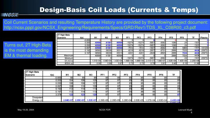 Design-Basis Coil Loads (Currents & Temps)