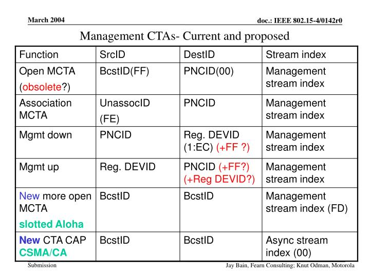 Management CTAs- Current and proposed