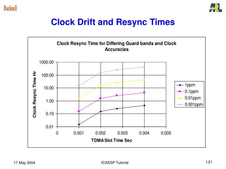 Clock Drift and Resync Times