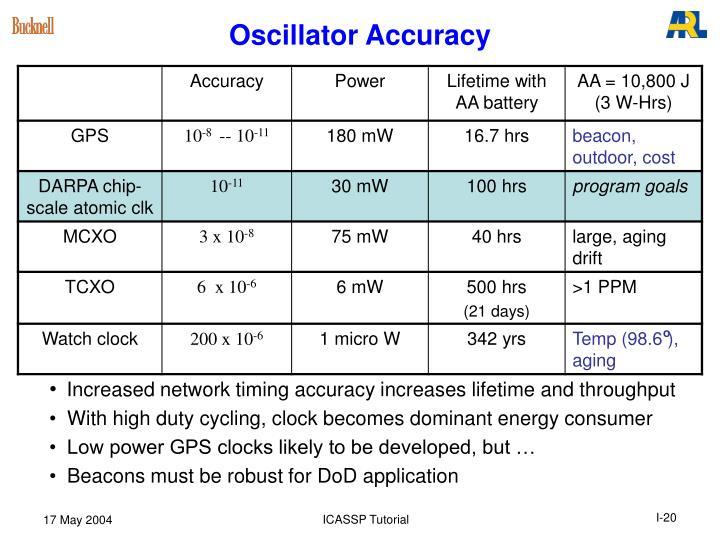 Oscillator Accuracy