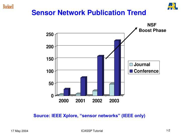 Sensor Network Publication Trend