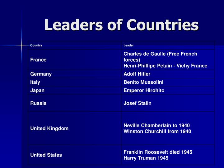 Leaders of Countries