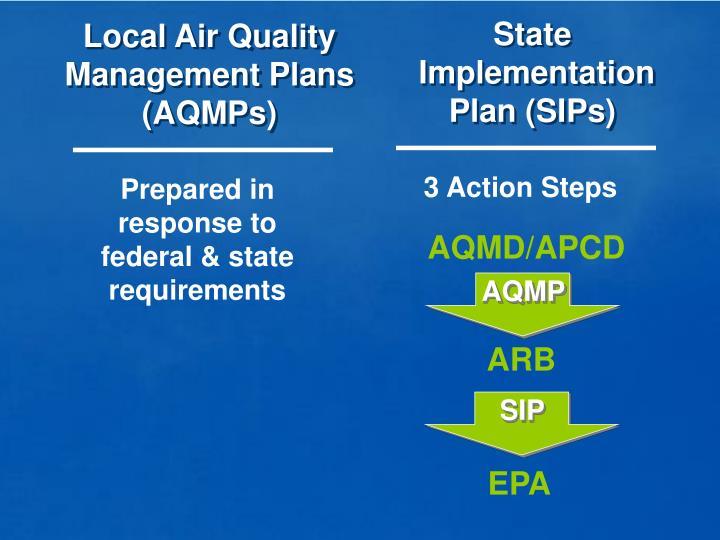 Local Air Quality Management Plans (AQMPs)
