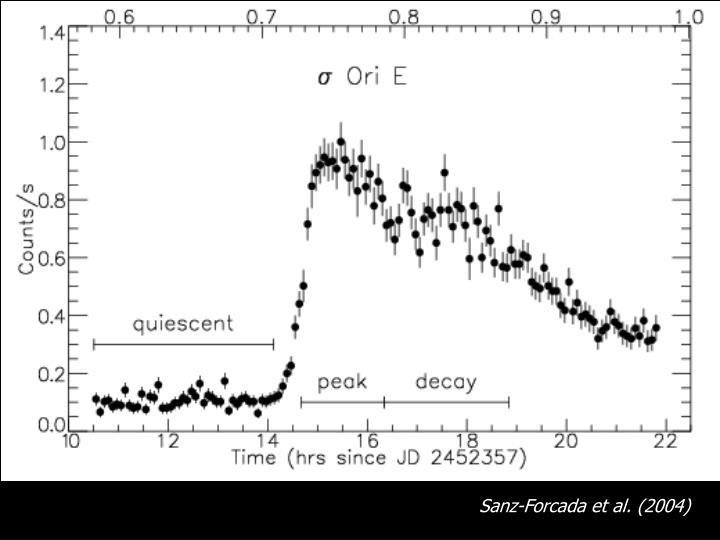 Sanz-Forcada et al. (2004)