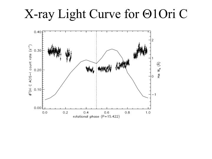 X-ray Light Curve for