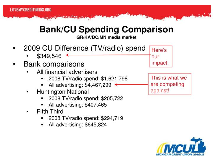 Bank/CU Spending Comparison