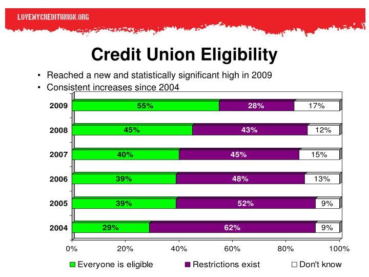 Credit Union Eligibility