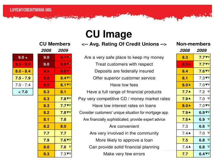 CU Image