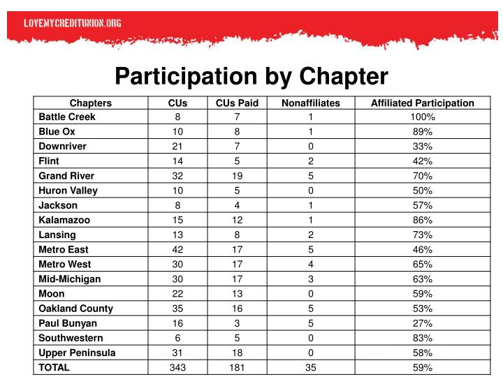 Participation by Chapter