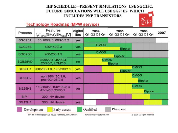 IHP SCHEDULE—PRESENT SIMULATIONS  USE SGC25C.   FUTURE  SIMULATIONS WILL USE SG25H2  WHICH INCLUDES PNP TRANSISTORS