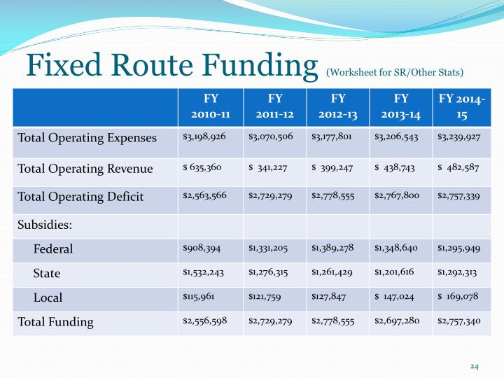 Fixed Route Funding