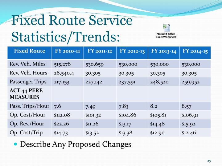 Fixed Route Service Statistics/Trends: