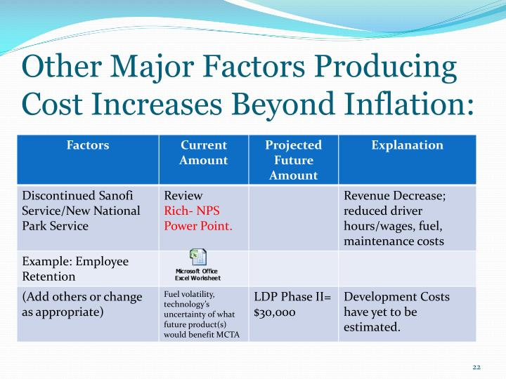 Other Major Factors Producing Cost Increases Beyond Inflation: