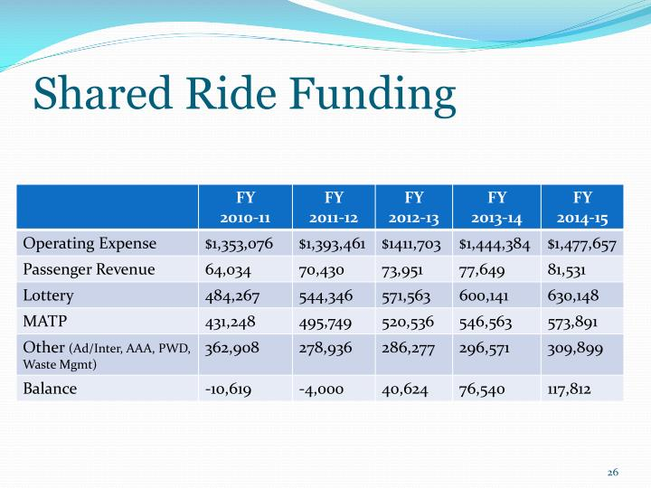 Shared Ride Funding