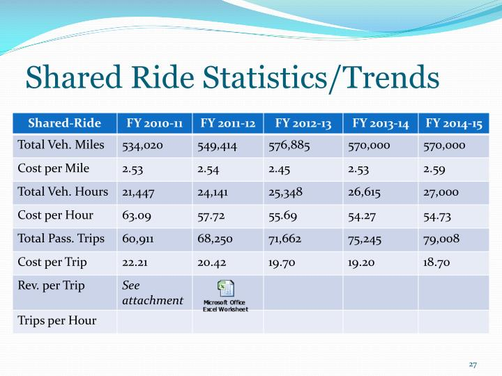 Shared Ride Statistics/Trends