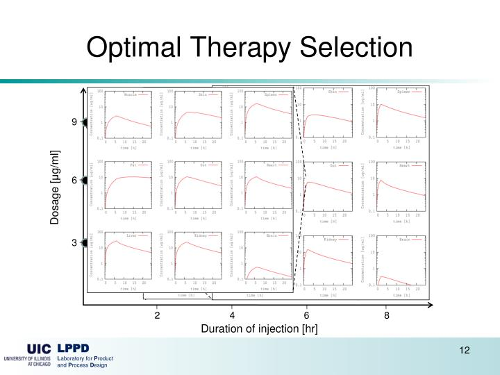 Optimal Therapy Selection