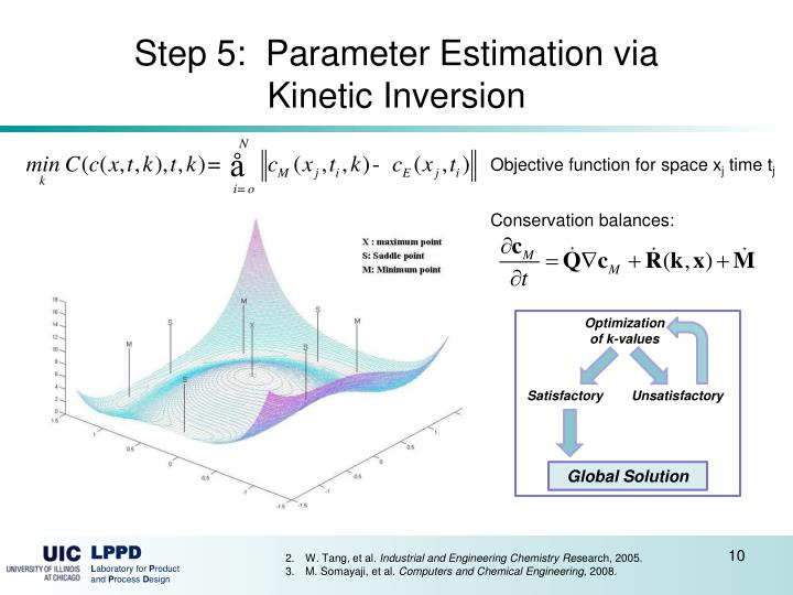 Step 5:  Parameter Estimation via