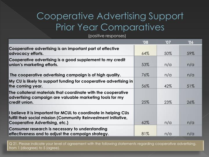 Cooperative Advertising Support