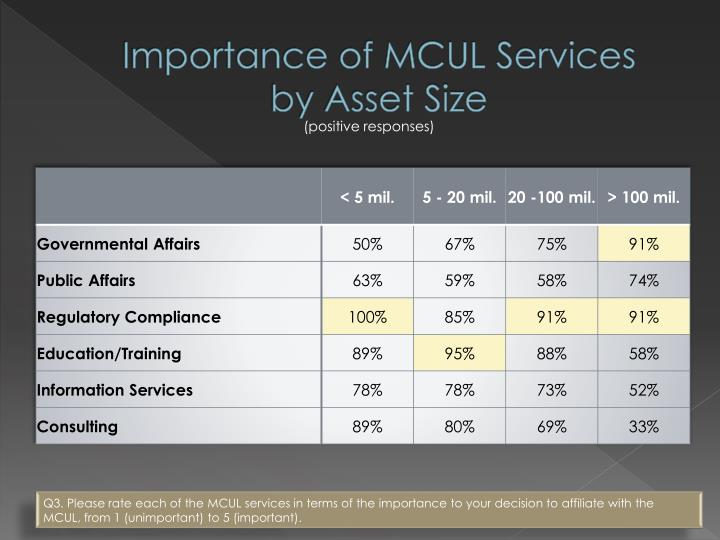 Importance of MCUL Services
