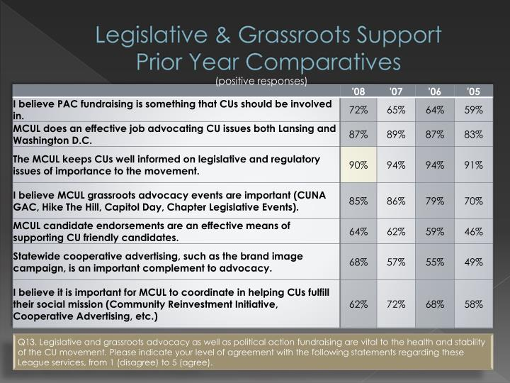 Legislative & Grassroots Support
