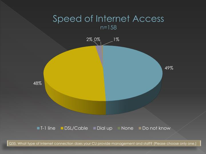 Speed of Internet Access