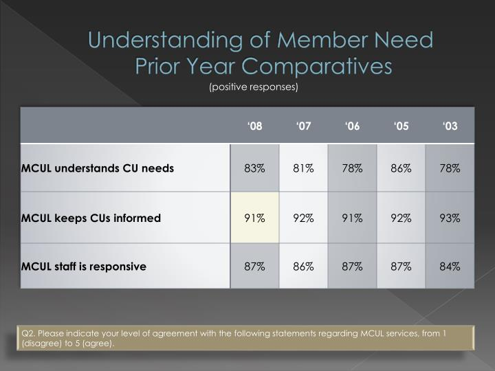 Understanding of Member Need