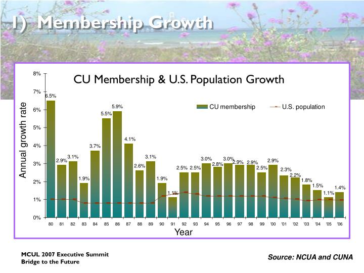 1)  Membership Growth