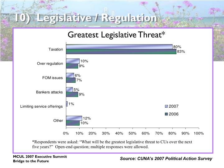 10)  Legislative / Regulation
