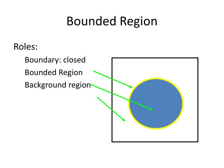 Bounded Region