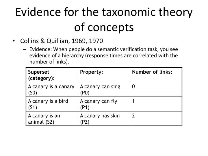 Evidence for the taxonomic theory of concepts