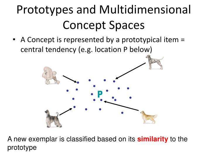 Prototypes and Multidimensional Concept Spaces