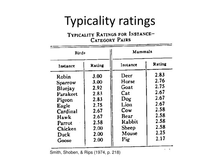Typicality ratings