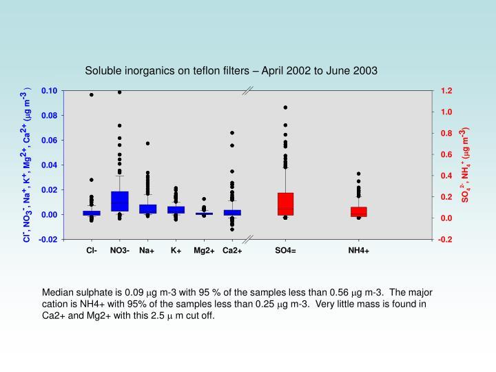 Soluble inorganics on teflon filters – April 2002 to June 2003