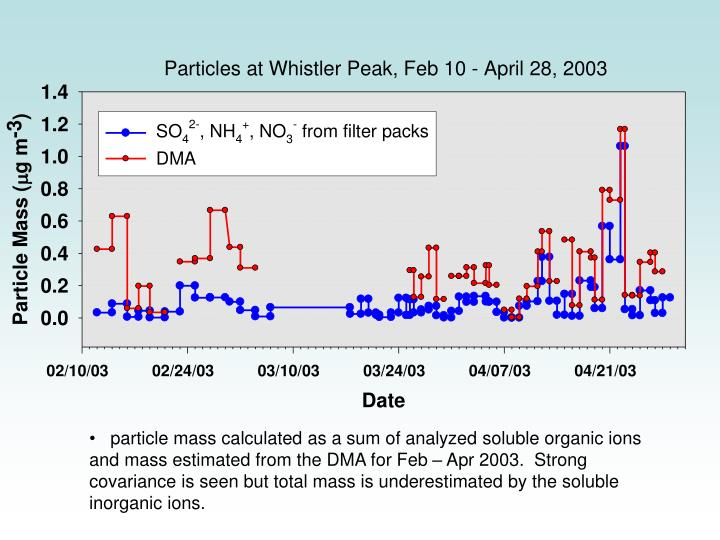 particle mass calculated as a sum of analyzed soluble organic ions and mass estimated from the DMA for Feb – Apr 2003.  Strong covariance is seen but total mass is underestimated by the soluble inorganic ions.