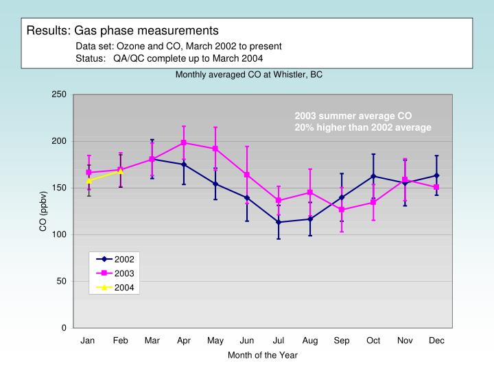Results: Gas phase measurements
