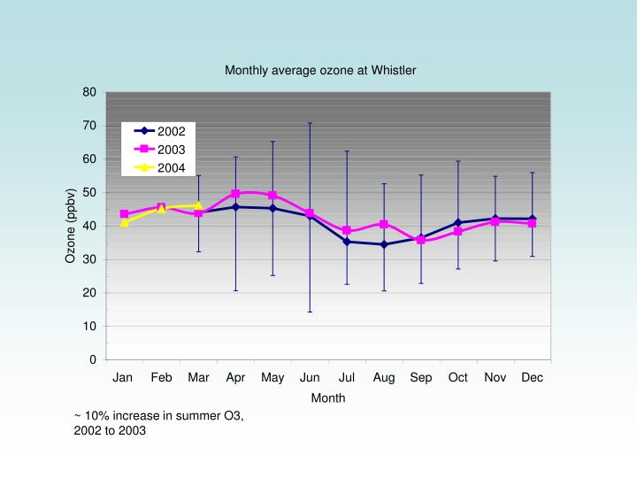 ~ 10% increase in summer O3, 2002 to 2003